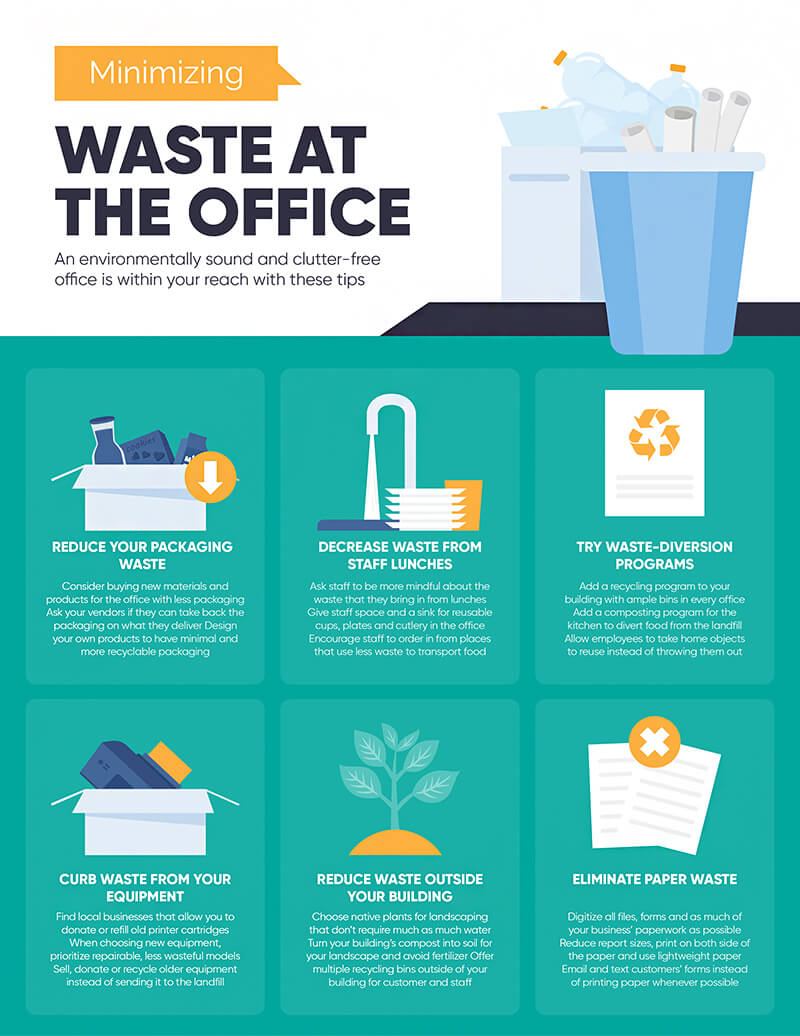 Minimizing Waste at the Office
