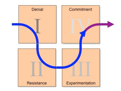 DREC Model of Change