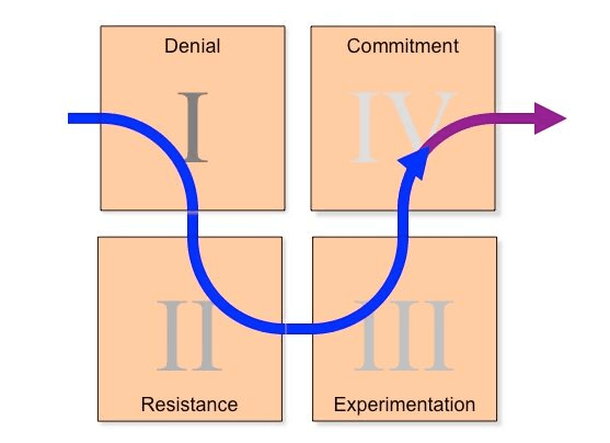 DREC Cycle of Change