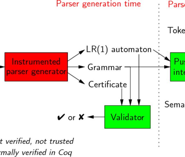 Parsing Engine Architecture