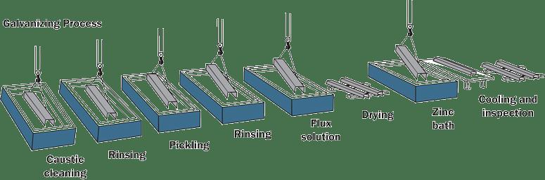 Galvanizing Process