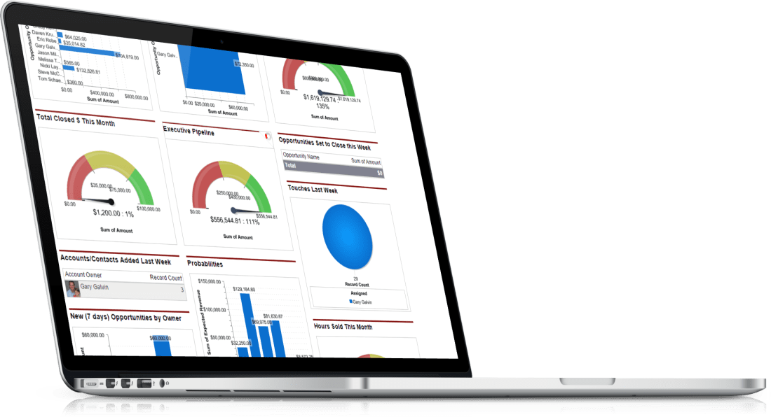 Salesforce Sales Dashboard