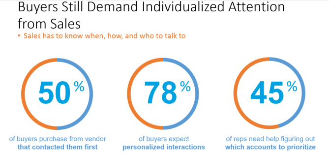 Sales Driven by the Buyer