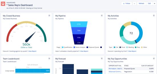 Salesforce Sales Rep Dashboard