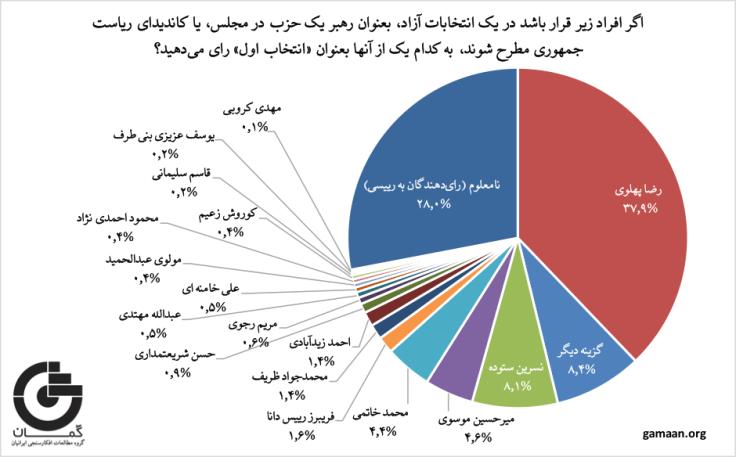 نمودار شخصیتهای سیاسی