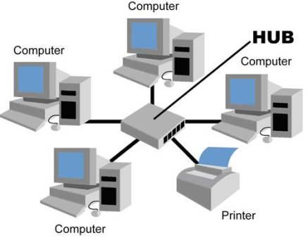 gambar jaringan komputer tipe star