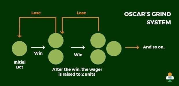 Oscar's grind - Online Casino