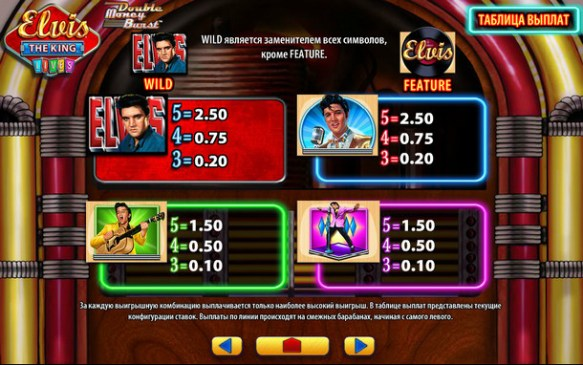 Paytable Elvis Slot