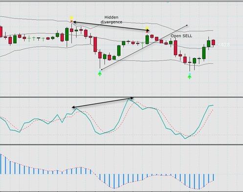 gbpusd-hidden divergence