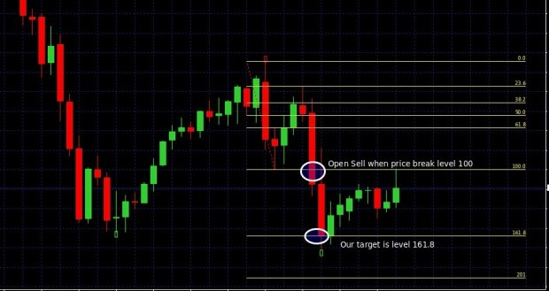 super signal strategy 2
