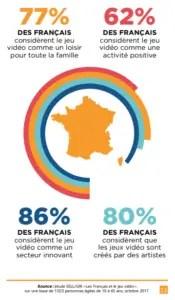 Perception des jeux vidéo par les Français