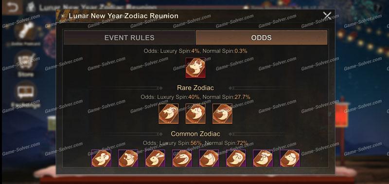 Zodiac Postcard Odds
