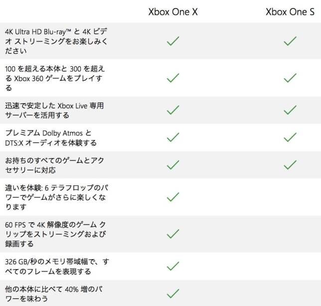 XboxOneX 01