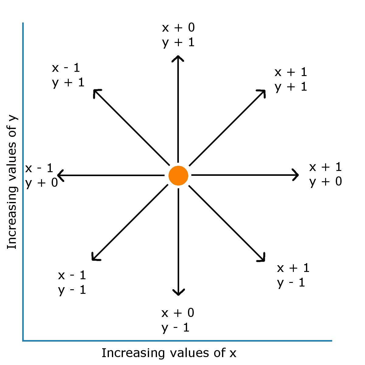Calculating Heading In 2d Games Using Trigonometric