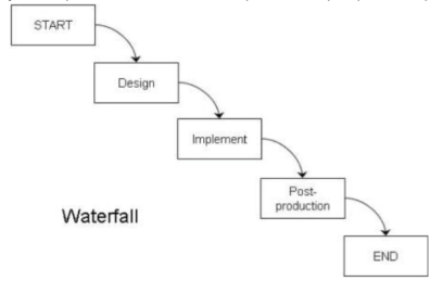 Waterfall development system