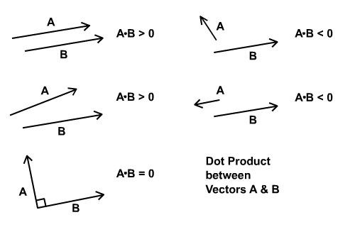 Dot product results