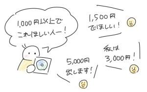 不用品のCDを1000円で出品して、1500円、3000円、5000円と入札されていくネットオークションの概要イラスト