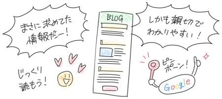 読者さんが求めてた情報がわかりやすく、親切に書いてあるとじっくりと読んでもらえる。結果、Googleからの評価があがる