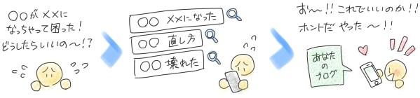 人は、知りたいとき、悩みを解決したいときに検索をします。あなたのブログでお客さんに求められる記事を書きましょう