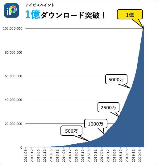 お絵かきSNSアプリ『アイビスペイント』が1億ダウンロードを達成