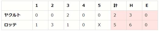 セ・パe交流戦 後節 DAY1(M vs S、B vs G、H vs DB)【eBASEBALL プロリーグ 2020】