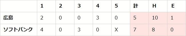 セ・パe交流戦 後節 DAY5(H vs C、F vs T、L vs DB)【eBASEBALL プロリーグ 2020】