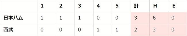 【「eBASEBALLプロリーグ」2020シーズン】パ・リーグ第4節(1)【L vs F、M vs E、H vs B】