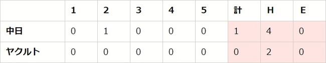 【「eBASEBALLプロリーグ」2020シーズン】セ・リーグ第4節(1)【S vs D、DB vs G、T vs C】