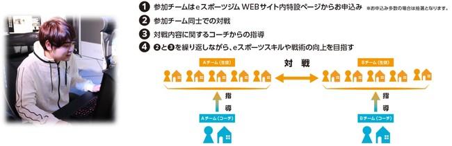 ヒューマンアカデミーのeスポーツチーム「Crest Gaming」が東京メトロ/ゲシピと提携しeスポーツ指導を実施
