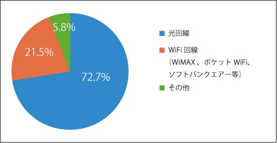 【ネット調査】オンラインゲーム時の回線満足度は光回線85.2%、WiFi回線72.8%。両者に12.4%の差
