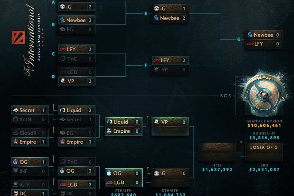 The International 2017 Main Stage Day 3: Deja Vu