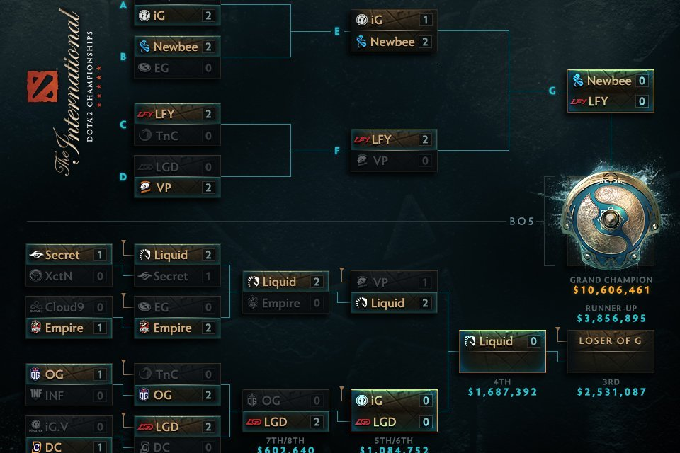 The International 2017 Main Stage Day 4: The Lower Brackets