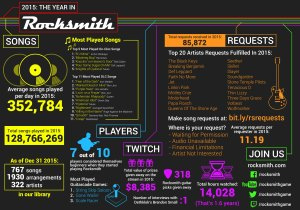 Over 350,000 songs are played daily on Rocksmith 2014 Edition
