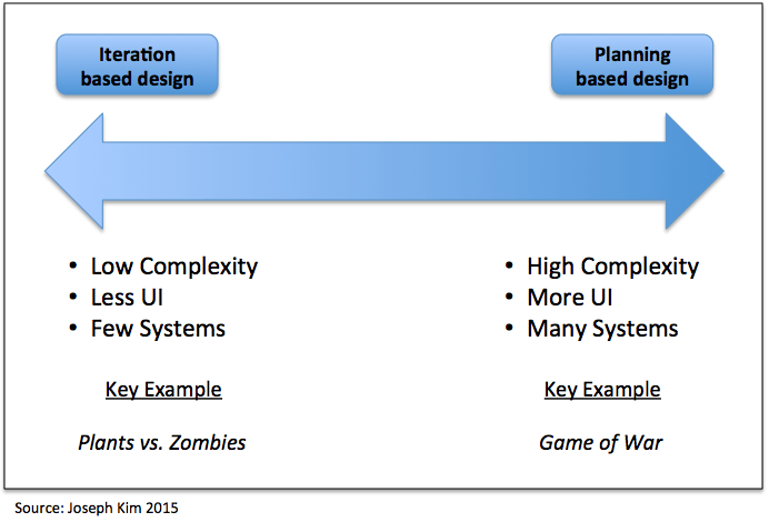 Graphical Overview  When to use Iteration vs  Planning based design. Mobile Game Design  Iteration vs  Planning  MVP   Dangerous