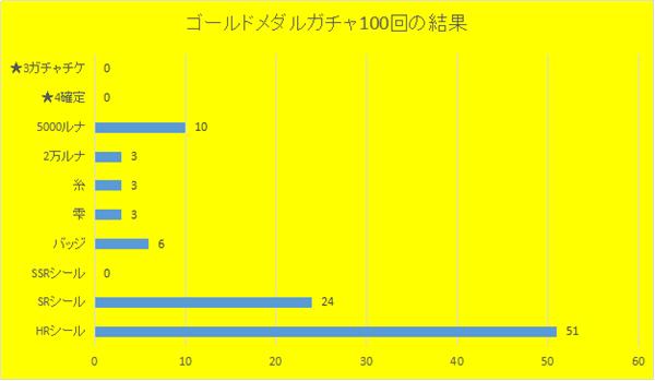2018年2月24日ゴールドメダルガチャ100回の結果