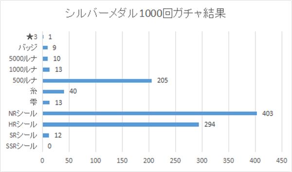 2018年2月24日:シルバーメダルガチャ1000回の結果