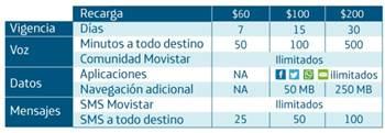 MovistarPrepago
