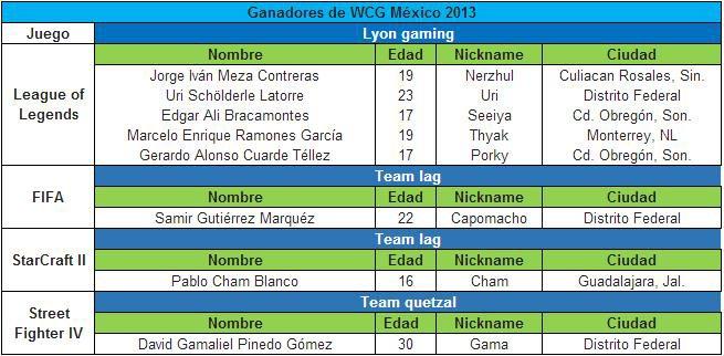 Ganadores WCG Mexico