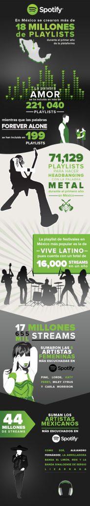 Infografía 1er Aniversario Spotify Mexico2