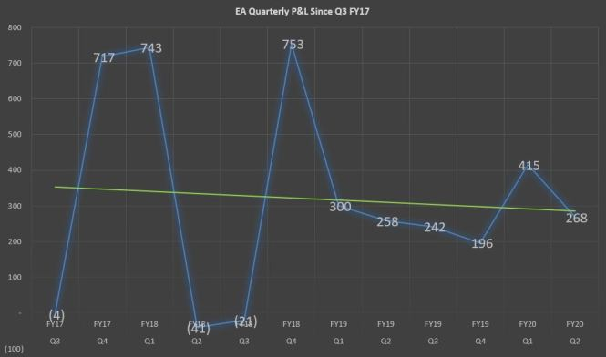 EA Revenue Trend Slightly Negative
