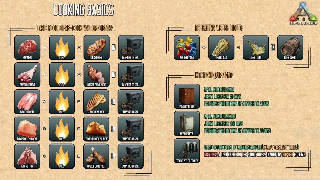 Ark beer recipe menurecipe ark survival evolved guide for beginners maps dinos cooking forumfinder Images