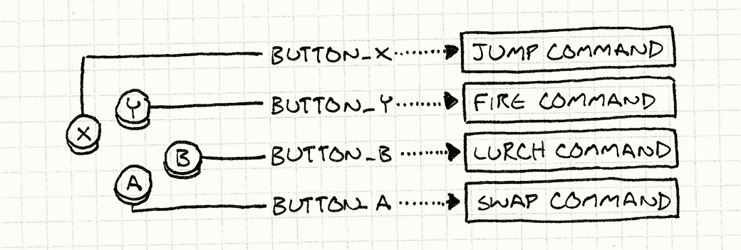 A controller, with each button mapped to a corresponding 'button_' variable which in turn is mapped to a function.