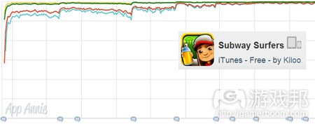 top-grossing-iphone-us-subway-surfers(from app-annie)