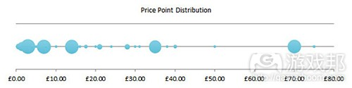 pricing_trends(from gamasutra)