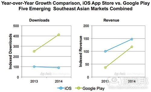 year over year growth comparison(from gamasutra)