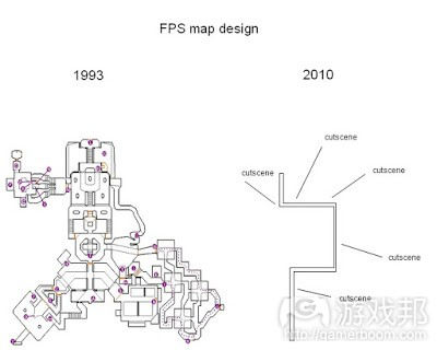fps map design(from gamasutra.com)