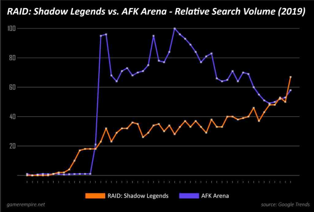 RAID Shadow Legends vs AFK Arena search volume statistics gamerempire