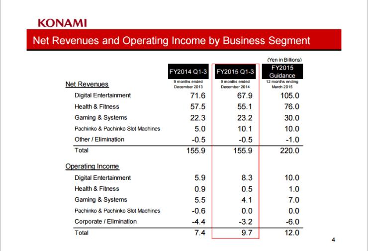 Datos obtenidos de los resultados fiscales de Konami publicados en febrero de 2015.