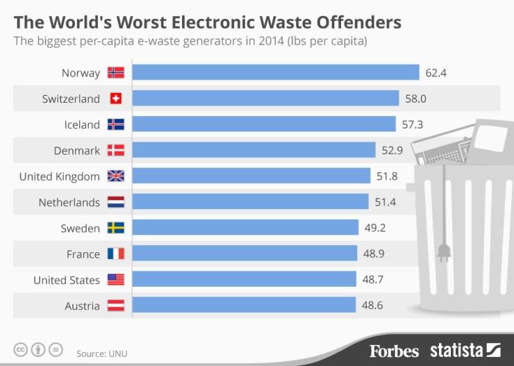 2014 paises con mayor cantidad de desechos electronicos