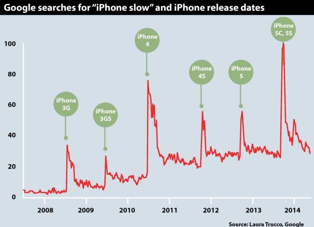 """Relación enre las búsquedas en Google de términos similares a """"iPhone lento"""" y las fechas de lanzamiento de nuevos iPhone entre 2008 y 2014."""